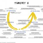 3. U.Lab_TheoryU_Steps_sm