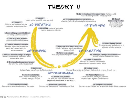 Proceso U.  Cultivando enfoques y herramientas para el cambio I